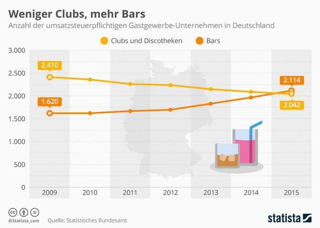 Während es immer mehr Bars in Deutschland gibt geht die Zahl an Clubs mehr und mehr zurück